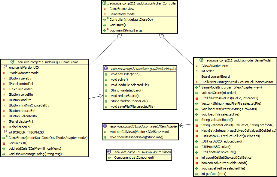 211hw11detailss11 comp211 template rice university campus wiki the point of the mvc is to separate how a program looks to the user from what it does in the above uml diagram you can see that we have two separate ccuart Images